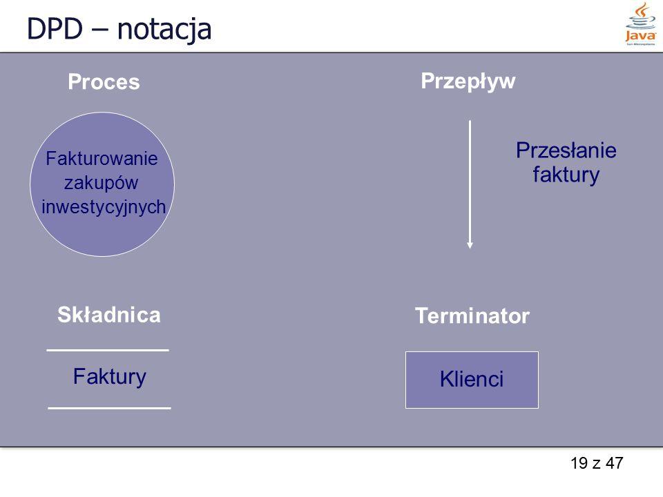 DPD – notacja Proces Przepływ Przesłanie faktury Składnica Terminator
