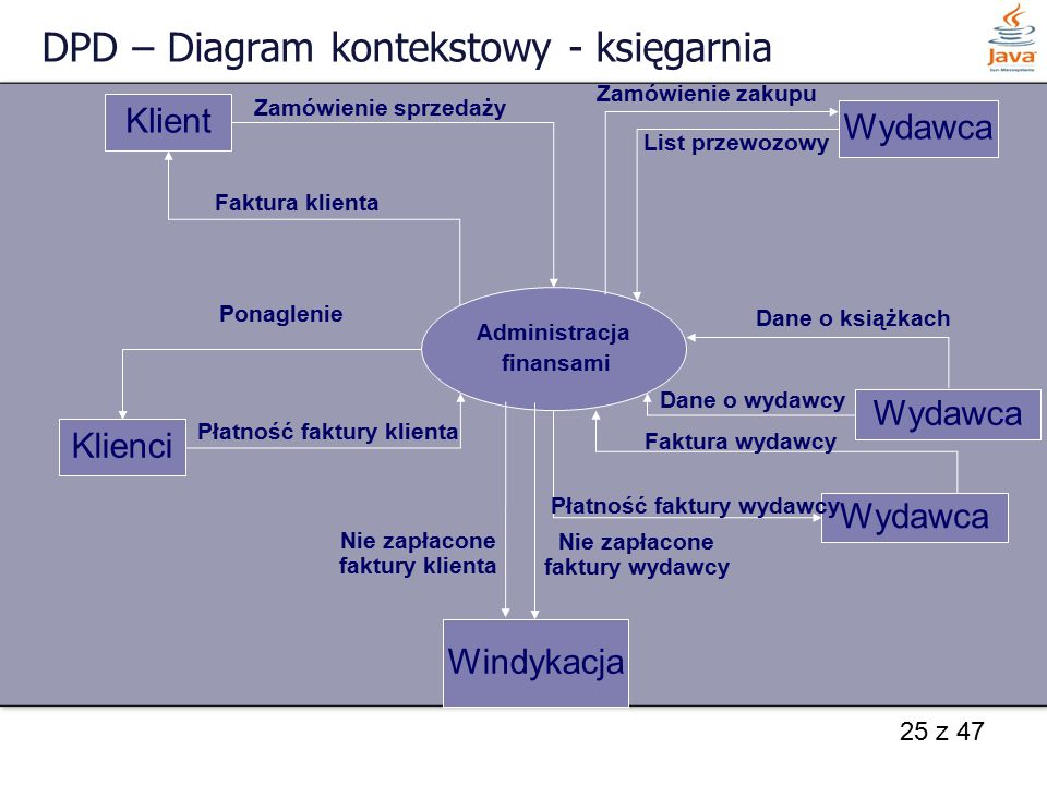 DPD – Diagram kontekstowy - księgarnia