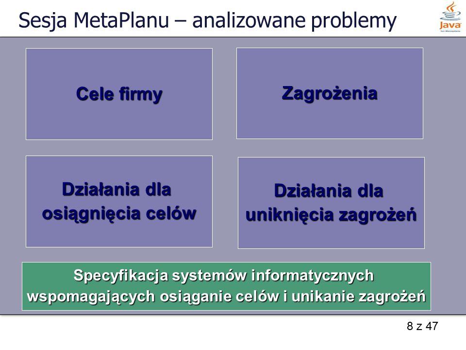 Sesja MetaPlanu – analizowane problemy