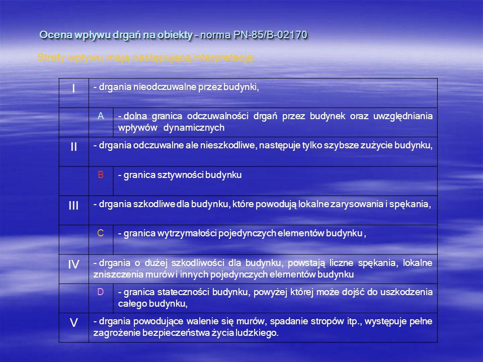 Ocena wpływu drgań na obiekty - norma PN-85/B-02170