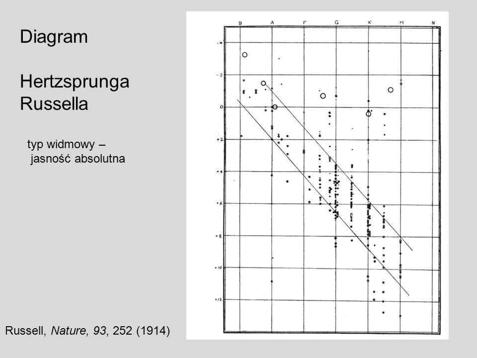 Diagram Hertzsprunga Russella typ widmowy – jasność absolutna