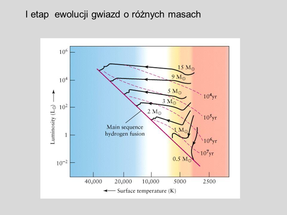 I etap ewolucji gwiazd o różnych masach