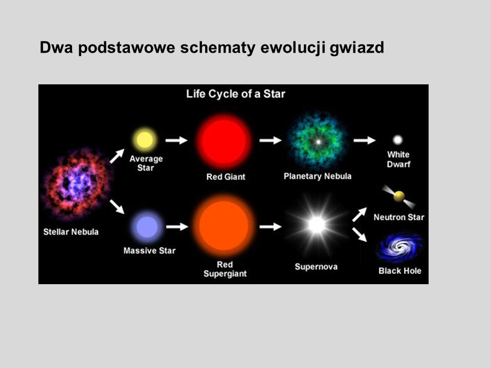 Dwa podstawowe schematy ewolucji gwiazd