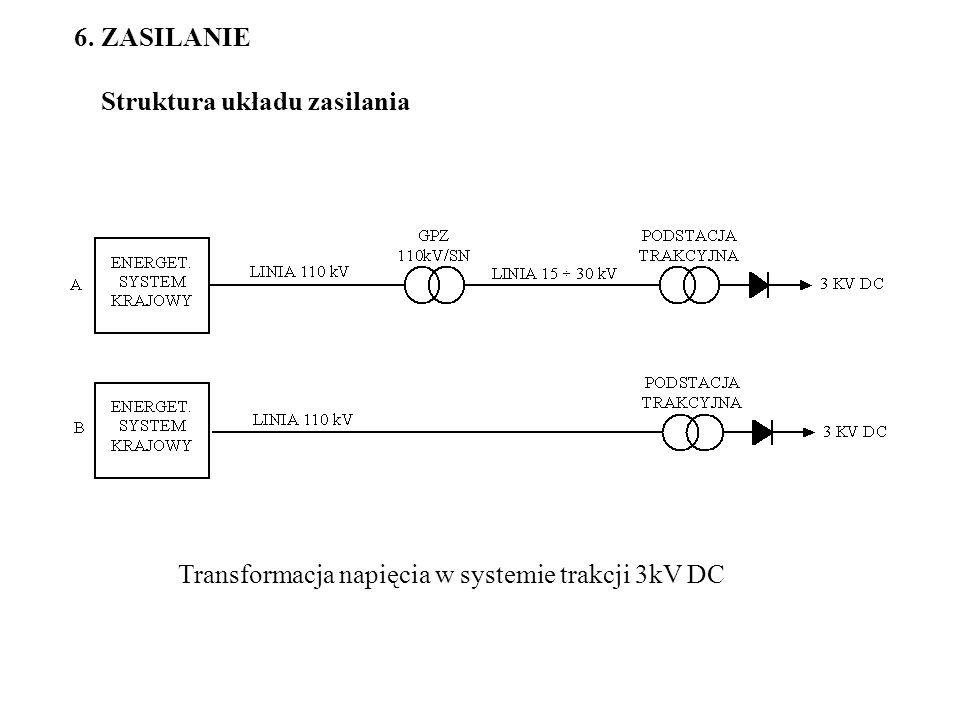 6. ZASILANIE Struktura układu zasilania