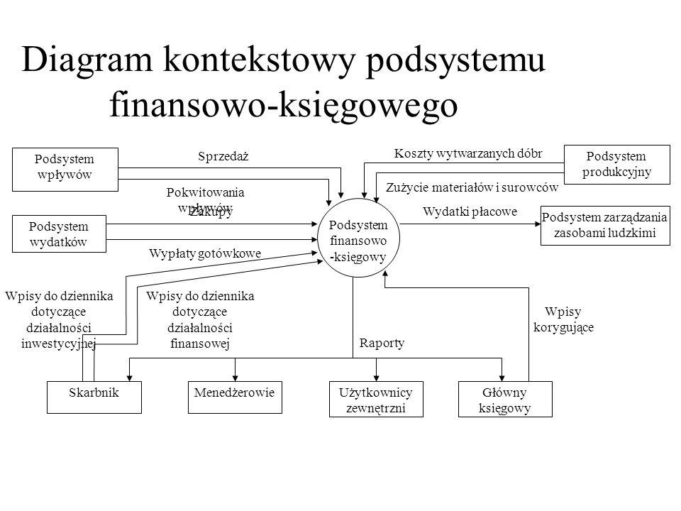 Diagram kontekstowy podsystemu finansowo-księgowego