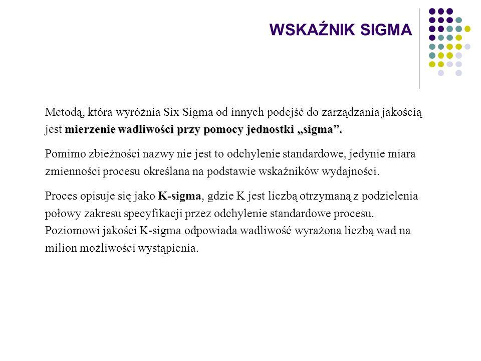 """WSKAŹNIK SIGMA Metodą, która wyróżnia Six Sigma od innych podejść do zarządzania jakością jest mierzenie wadliwości przy pomocy jednostki """"sigma ."""