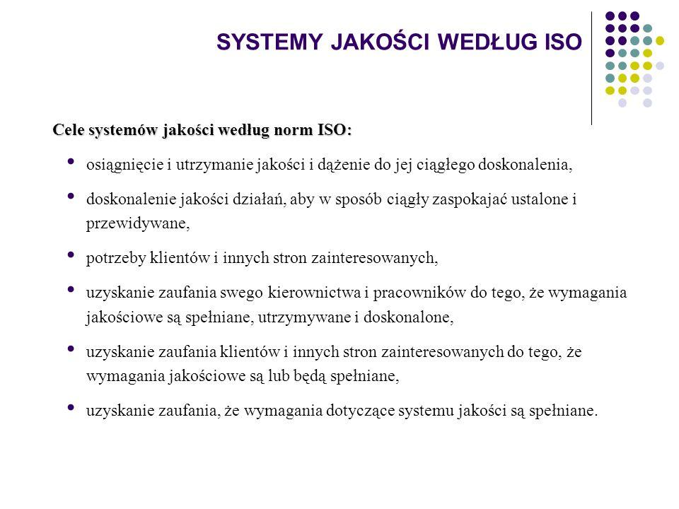 SYSTEMY JAKOŚCI WEDŁUG ISO