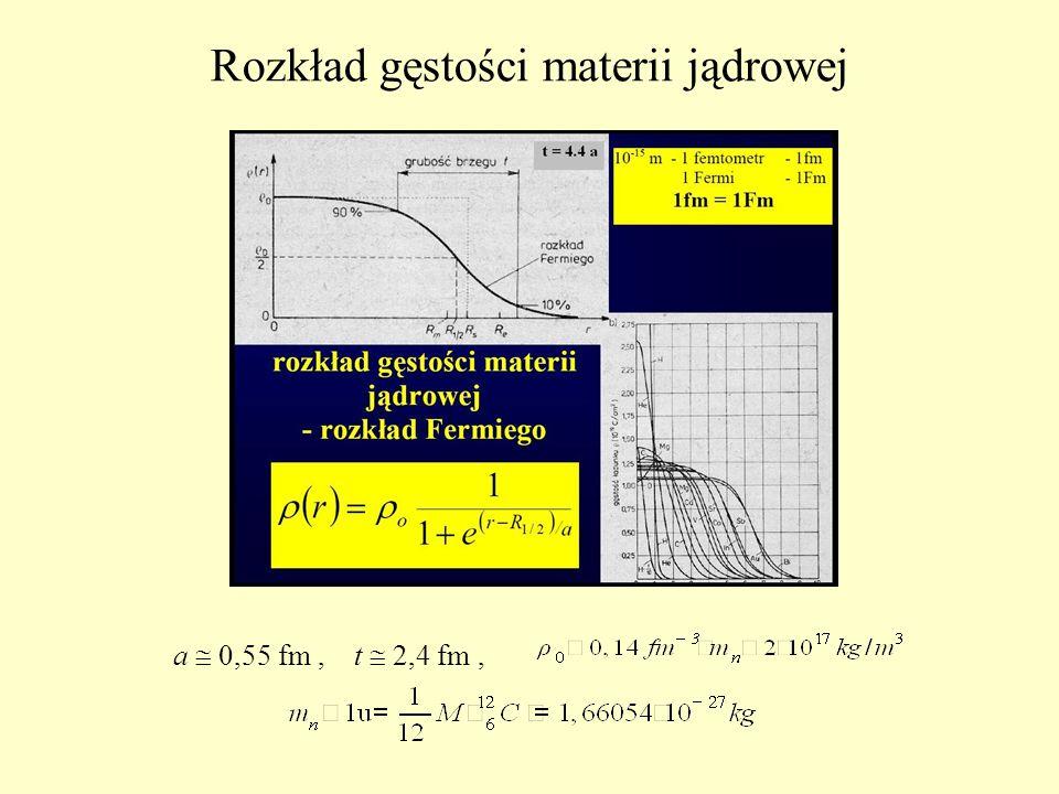 Rozkład gęstości materii jądrowej