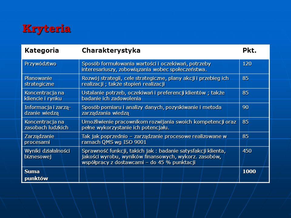 Kryteria Kategoria Charakterystyka Pkt. Przywództwo