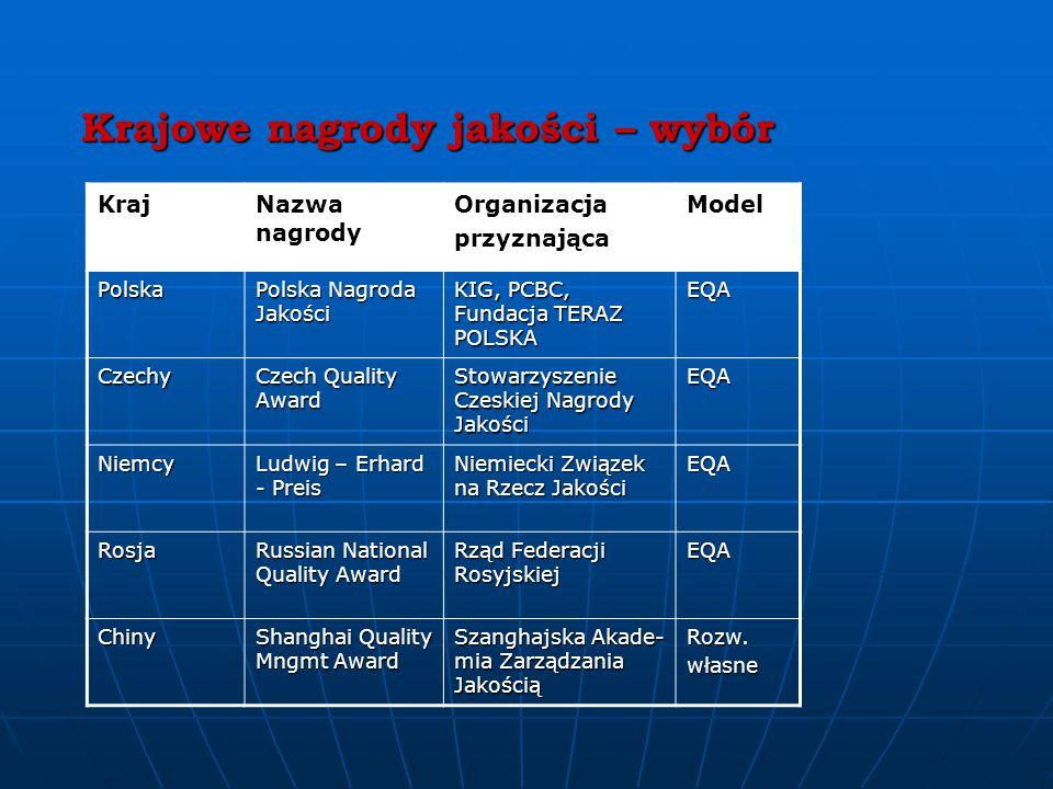 Krajowe nagrody jakości – wybór