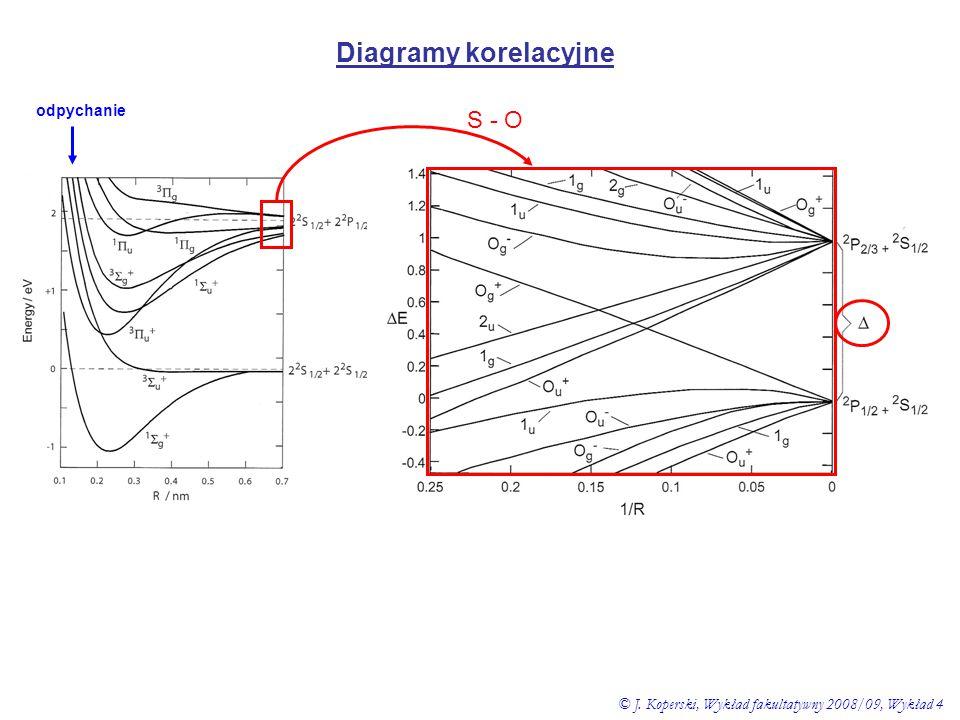 Diagramy korelacyjne S - O odpychanie