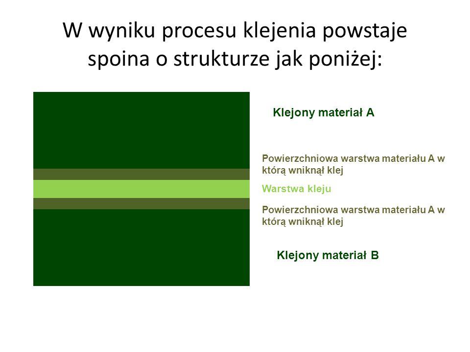 W wyniku procesu klejenia powstaje spoina o strukturze jak poniżej: