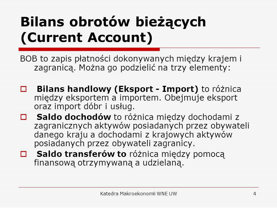Bilans obrotów bieżących (Current Account)
