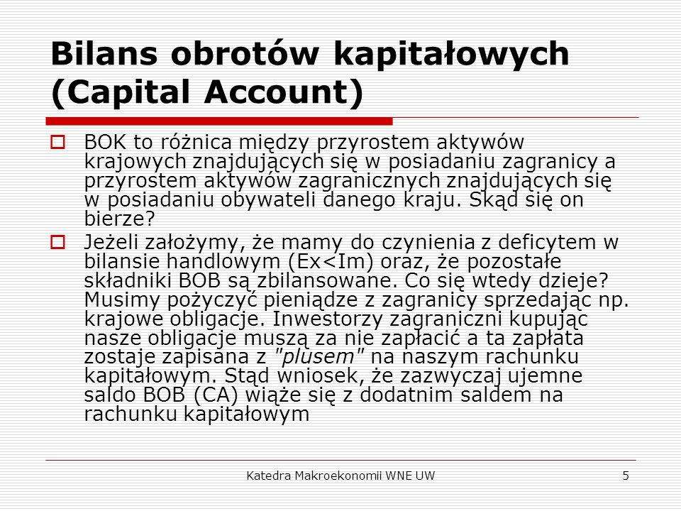 Bilans obrotów kapitałowych (Capital Account)