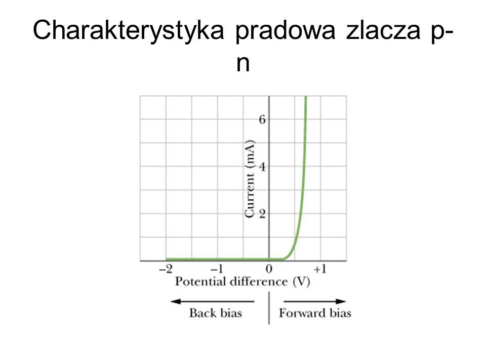 Charakterystyka pradowa zlacza p-n