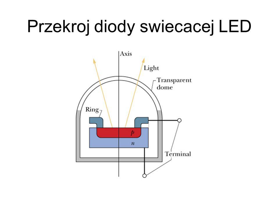 Przekroj diody swiecacej LED