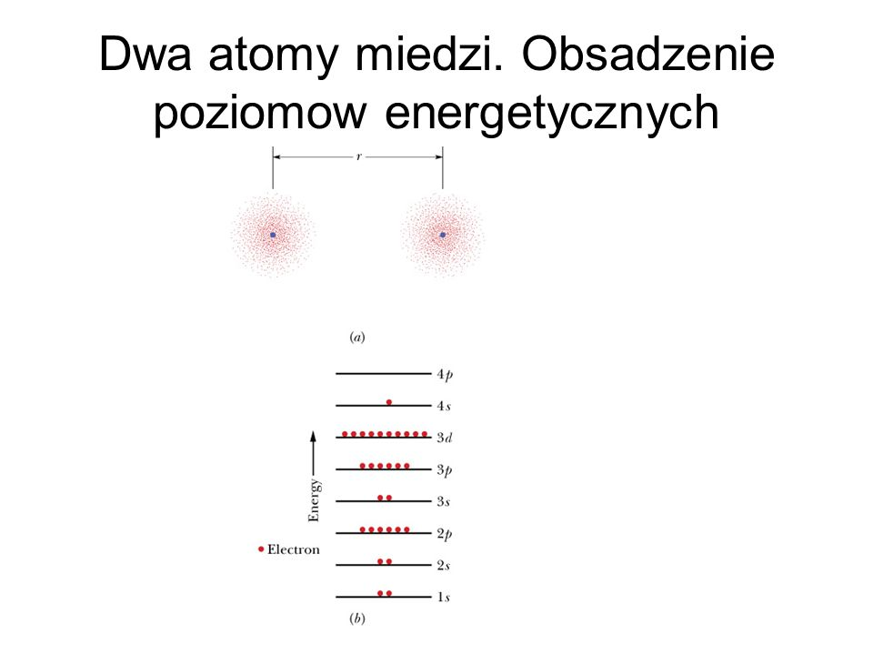 Dwa atomy miedzi. Obsadzenie poziomow energetycznych