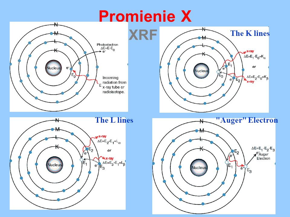 Promienie X XRF The K lines The L lines Auger Electron