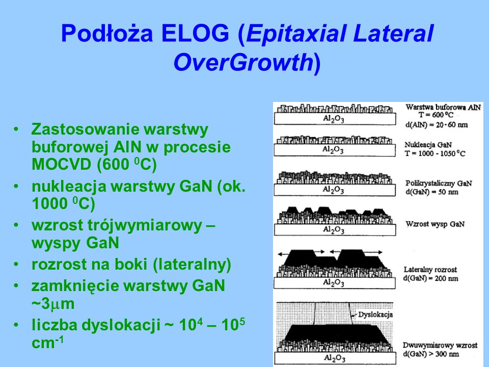 Podłoża ELOG (Epitaxial Lateral OverGrowth)