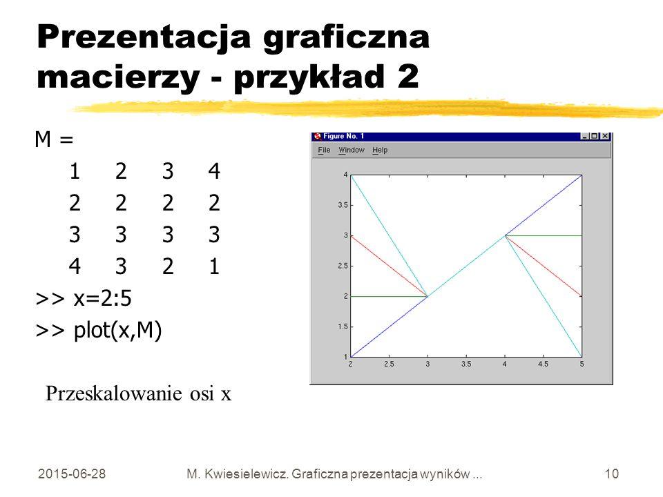 Prezentacja graficzna macierzy - przykład 2
