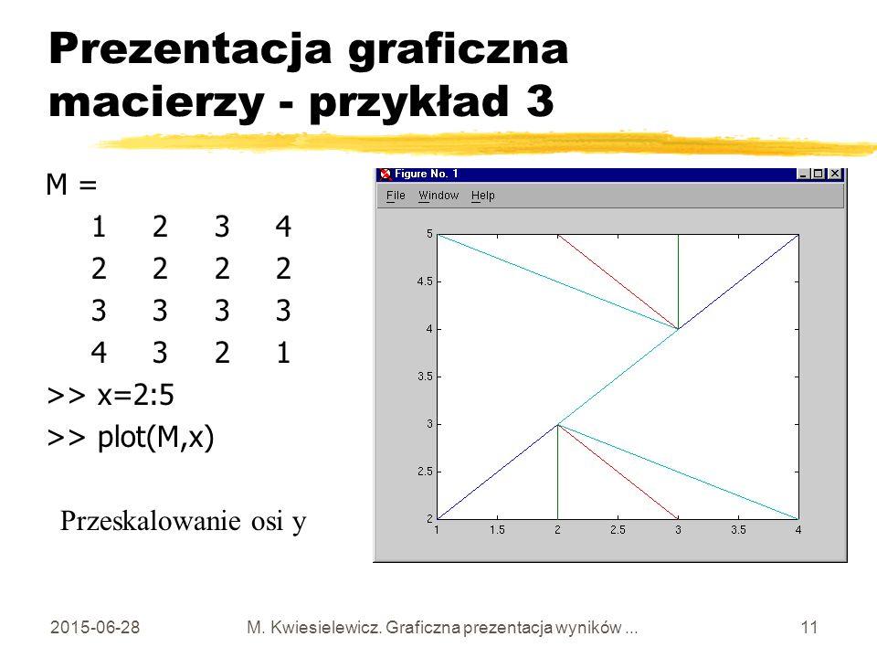 Prezentacja graficzna macierzy - przykład 3
