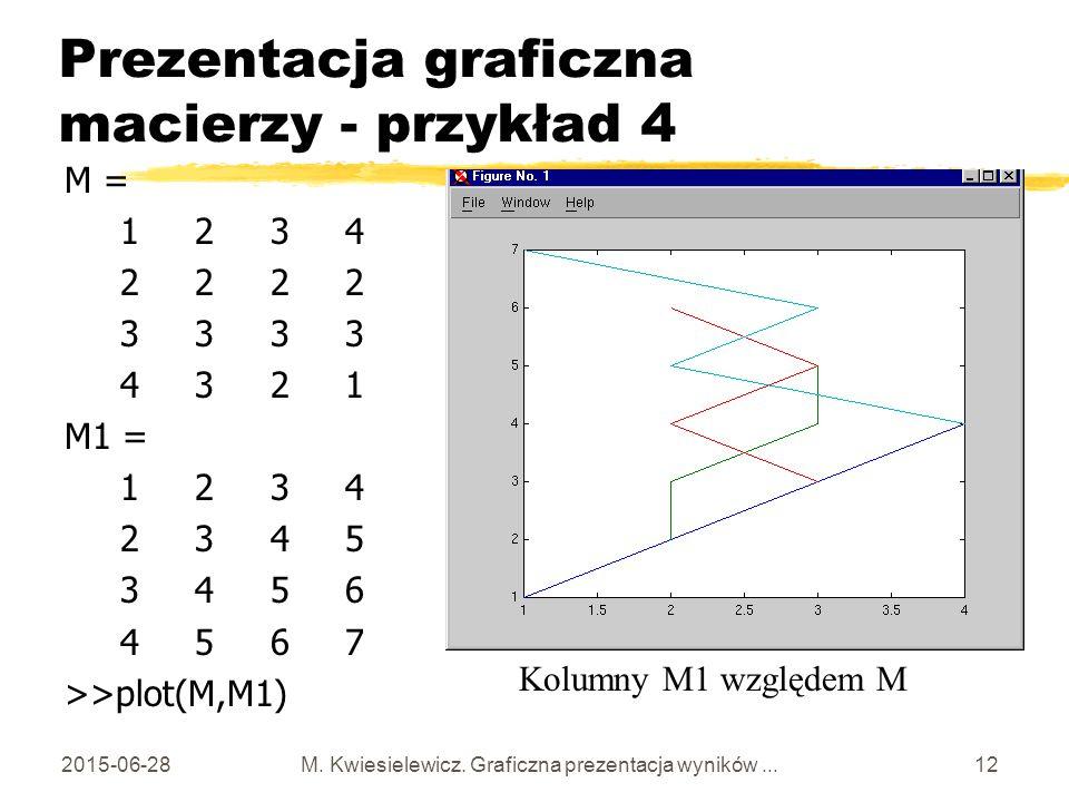 Prezentacja graficzna macierzy - przykład 4