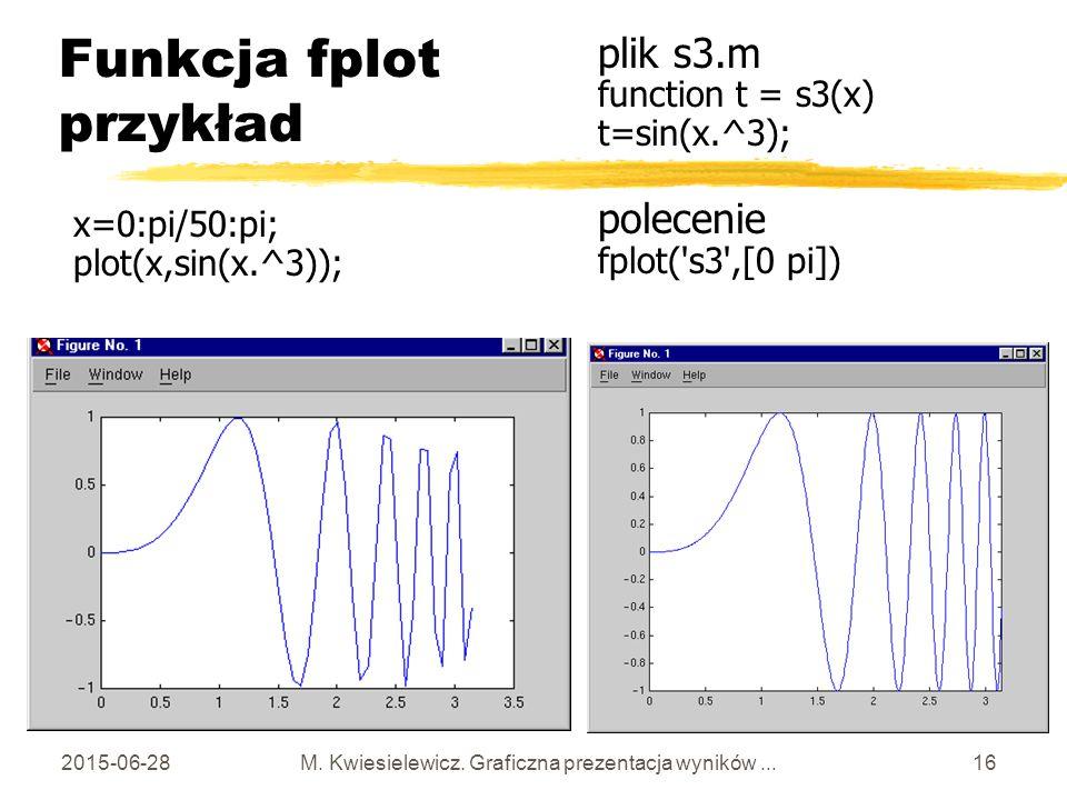 Funkcja fplot przykład