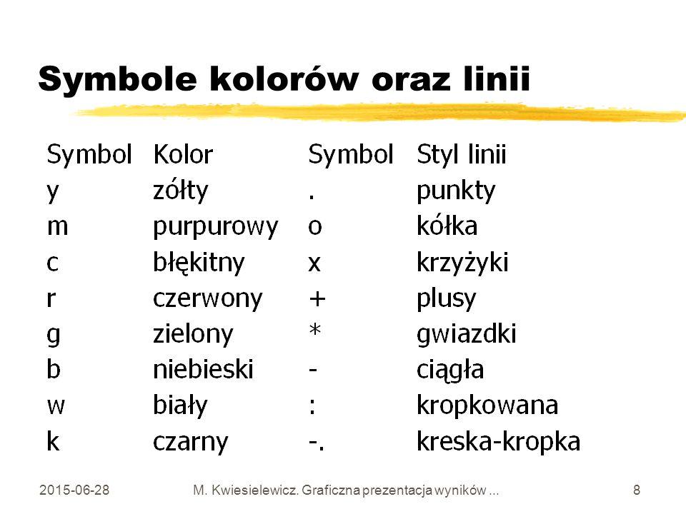 Symbole kolorów oraz linii