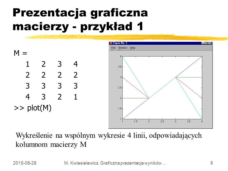 Prezentacja graficzna macierzy - przykład 1