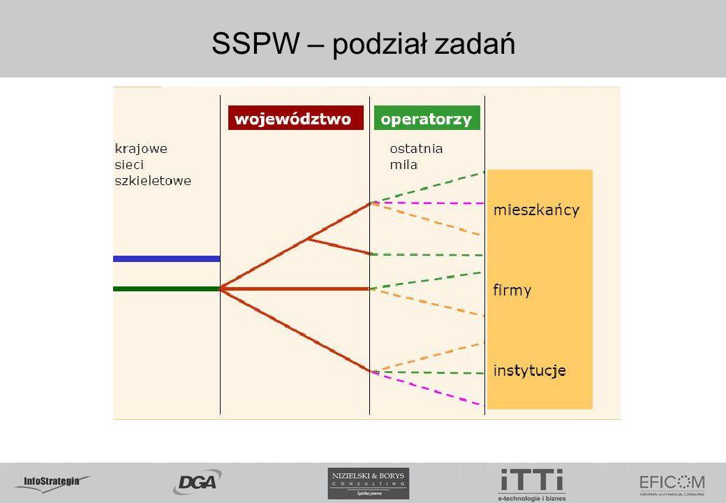 5.02.09 5.02.09. SSPW – podział zadań. 3-warstwowy model: w ramach projektu środkowa warstwa. www.itti.com.pl.