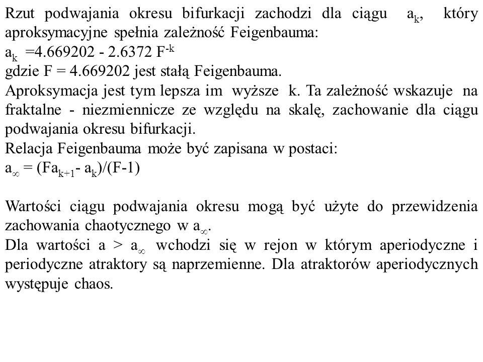Rzut podwajania okresu bifurkacji zachodzi dla ciągu ak, który aproksymacyjne spełnia zależność Feigenbauma: