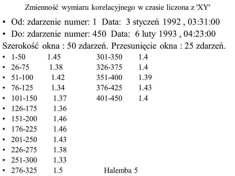 Zmienność wymiaru korelacyjnego w czasie liczona z XY