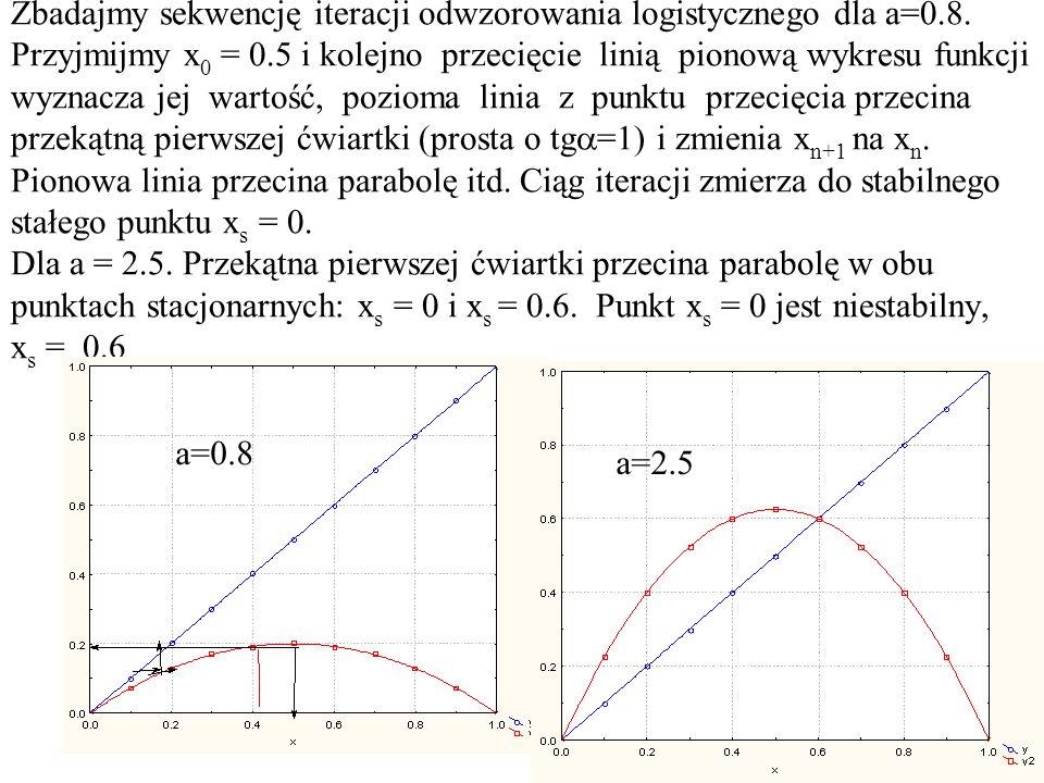 Zbadajmy sekwencję iteracji odwzorowania logistycznego dla a=0. 8