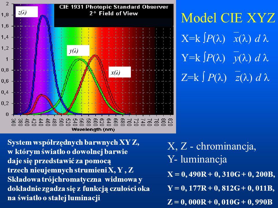 Model CIE XYZ X=k P() x() d  Y=k P() y() d 