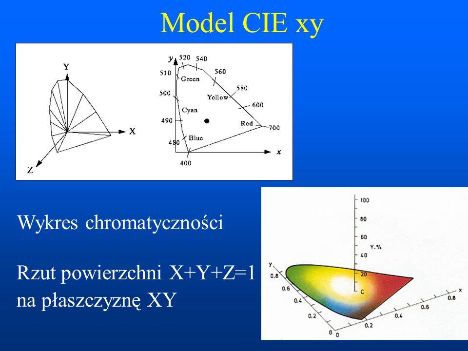 Model CIE xy Wykres chromatyczności Rzut powierzchni X+Y+Z=1