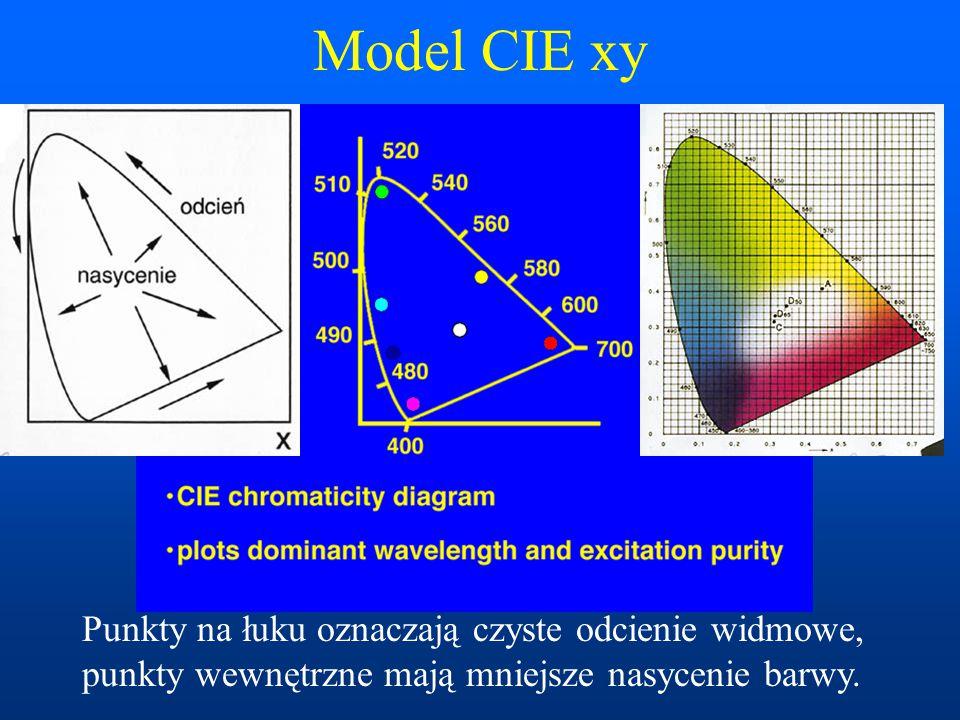 Model CIE xy Punkty na łuku oznaczają czyste odcienie widmowe,
