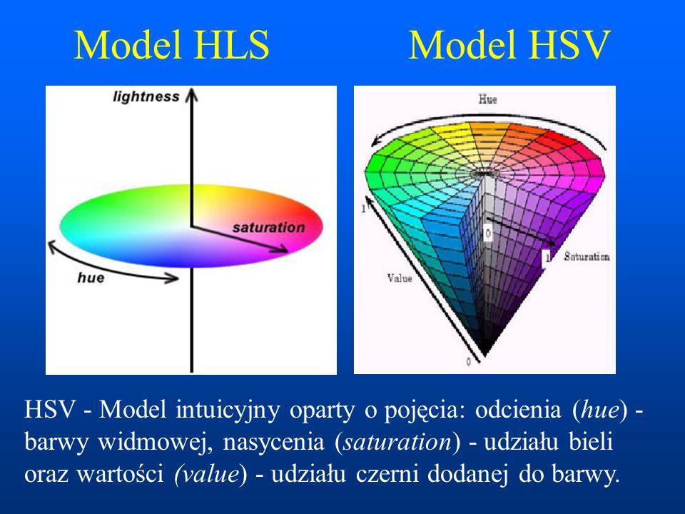 Model HLS Model HSV