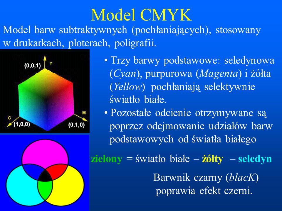 Model CMYK Model barw subtraktywnych (pochłaniających), stosowany