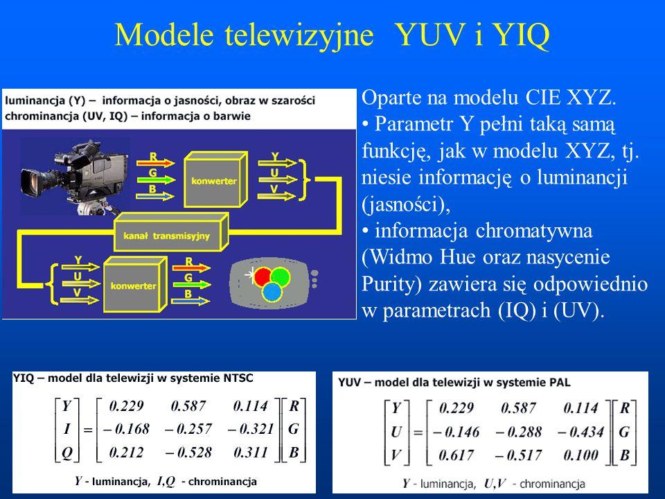 Modele telewizyjne YUV i YIQ
