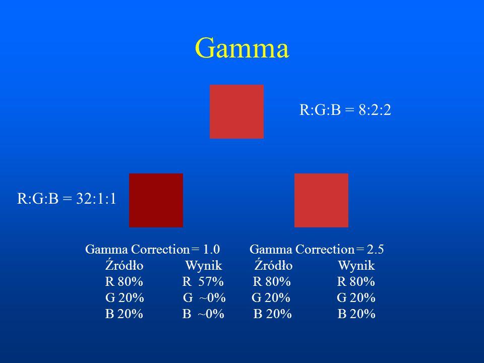 Gamma R:G:B = 8:2:2 R:G:B = 32:1:1