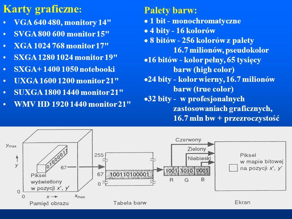 Karty graficzne: Palety barw: VGA 640 480, monitory 14