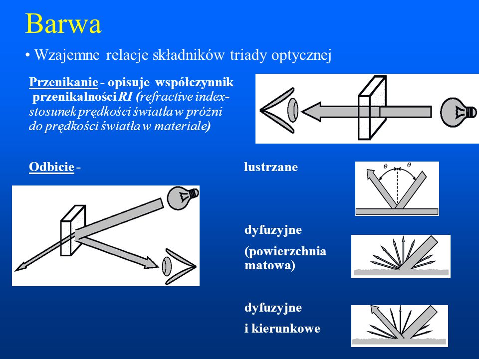 Barwa Wzajemne relacje składników triady optycznej