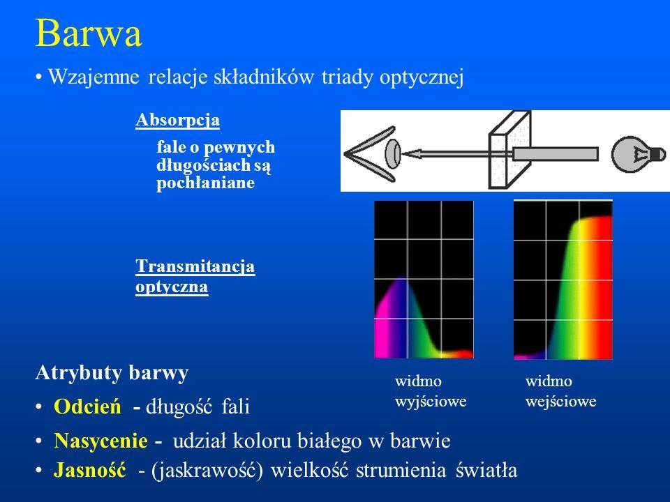 Barwa Wzajemne relacje składników triady optycznej Atrybuty barwy