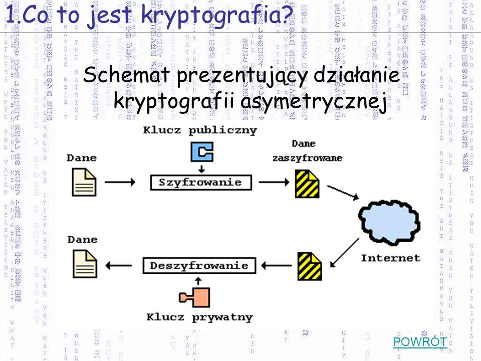 Schemat prezentujący działanie kryptografii asymetrycznej