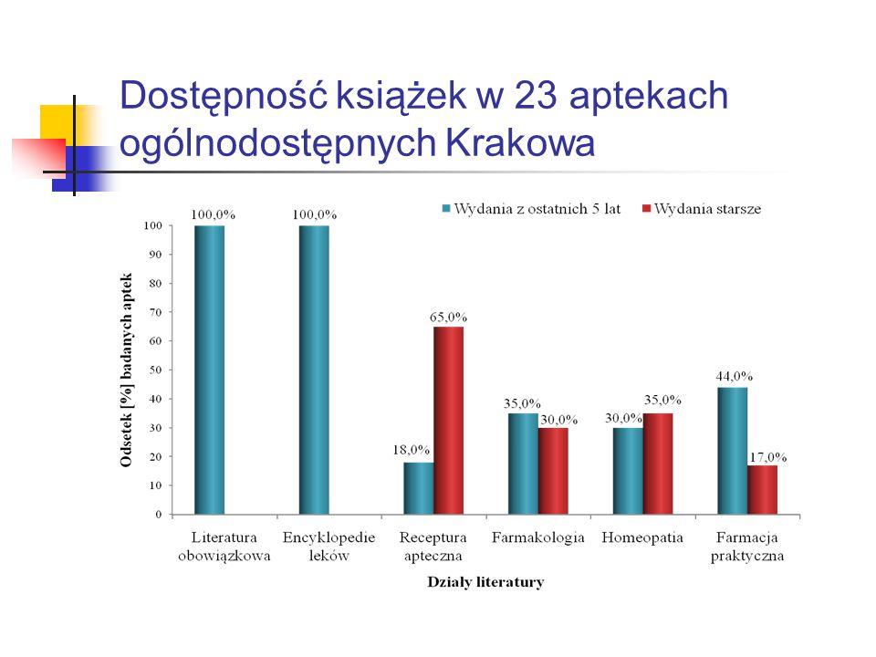 Dostępność książek w 23 aptekach ogólnodostępnych Krakowa