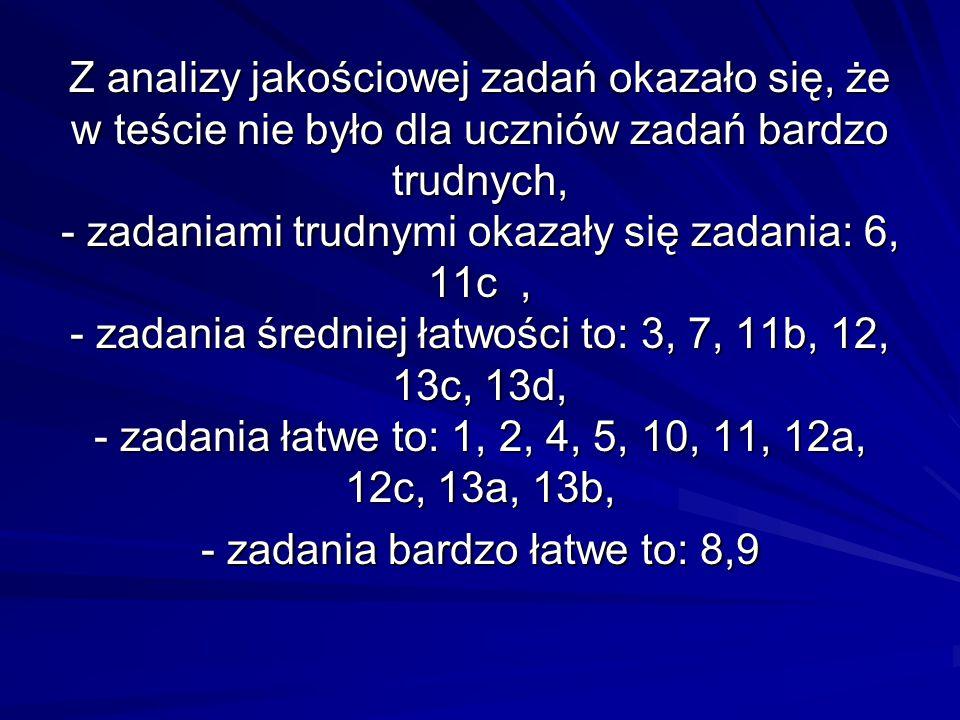 Z analizy jakościowej zadań okazało się, że w teście nie było dla uczniów zadań bardzo trudnych, - zadaniami trudnymi okazały się zadania: 6, 11c , - zadania średniej łatwości to: 3, 7, 11b, 12, 13c, 13d, - zadania łatwe to: 1, 2, 4, 5, 10, 11, 12a, 12c, 13a, 13b, - zadania bardzo łatwe to: 8,9