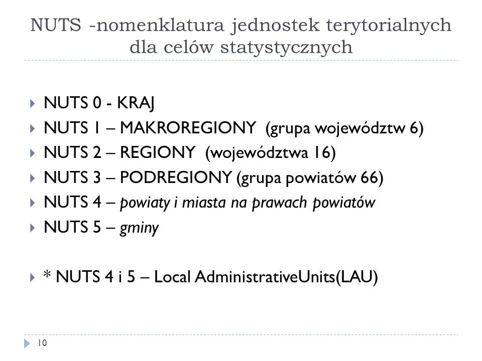 NUTS -nomenklatura jednostek terytorialnych dla celów statystycznych