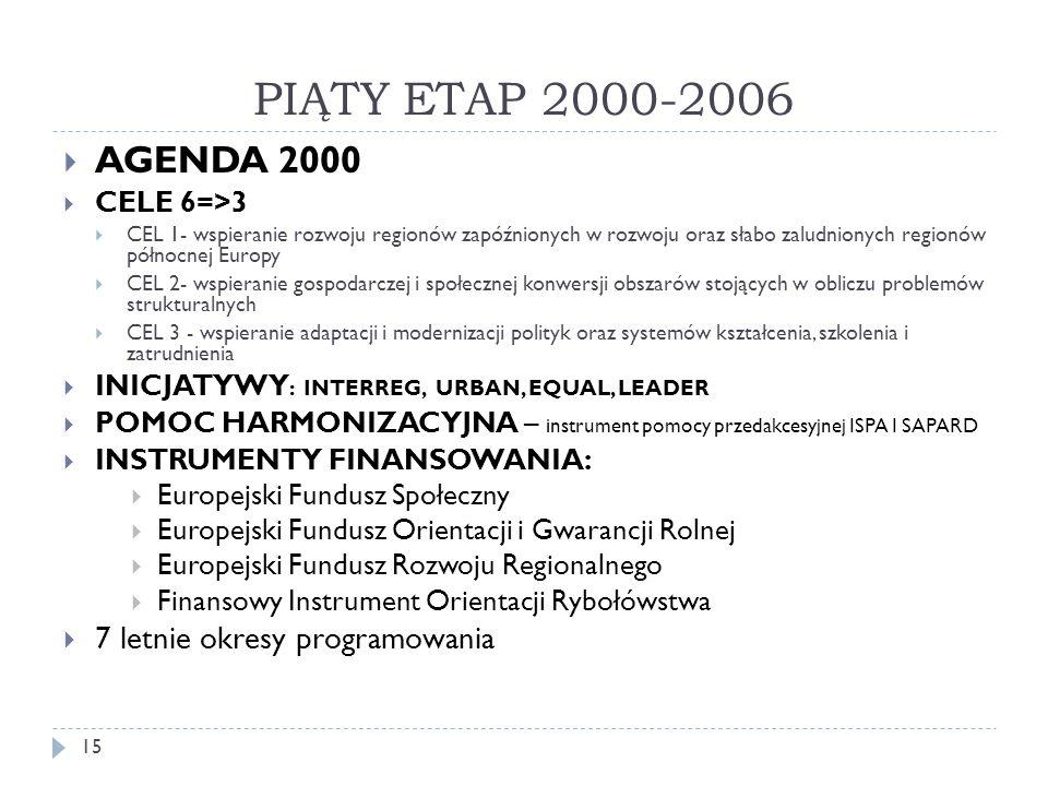 PIĄTY ETAP 2000-2006 AGENDA 2000 7 letnie okresy programowania
