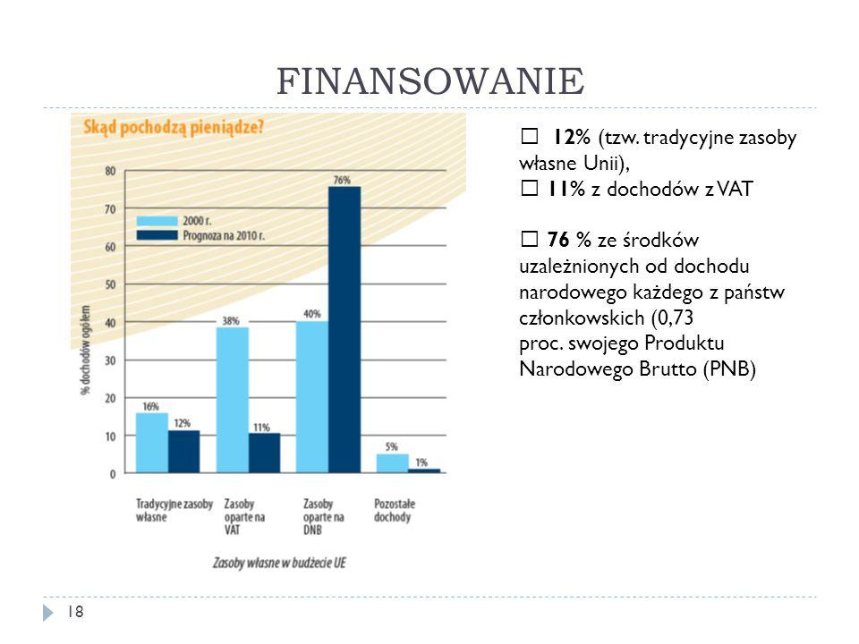 FINANSOWANIE  12% (tzw. tradycyjne zasoby własne Unii),