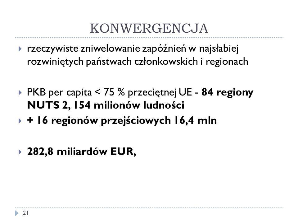 KONWERGENCJA rzeczywiste zniwelowanie zapóźnień w najsłabiej rozwiniętych państwach członkowskich i regionach.